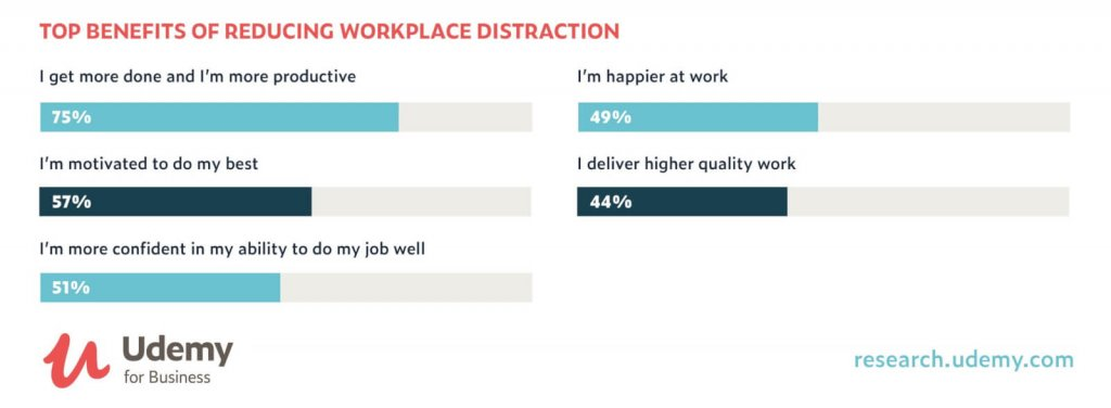 benefits of reducing workplace distractions